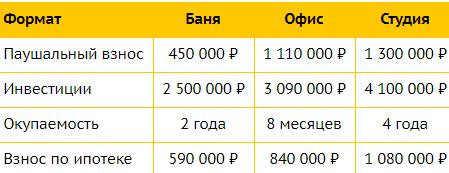 Размер инвестиций и финансовые показатели