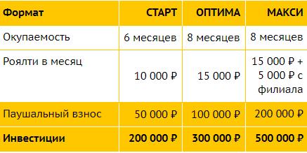 Форматы франшиза Продеталь.рф
