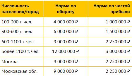 Норма оборота Ланцман СКул
