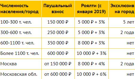 Паушальный взнос и роялти Ланцман Скул