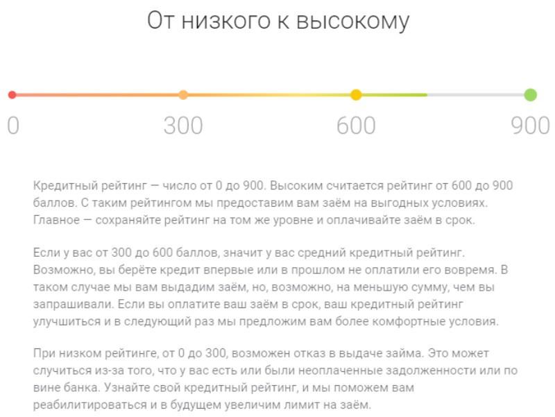 При оценке кредитного рейтинга на сайте «До зарплаты» одобряется 94% заявок