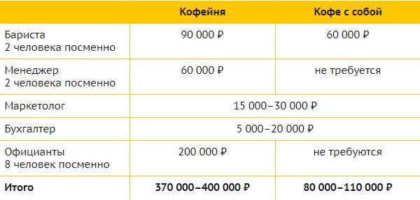 Ежемесячные траты: зарплаты