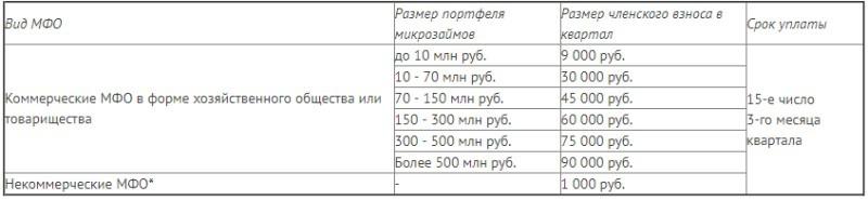 Размеры и сроки оплаты периодических членских взносов СРО МиР